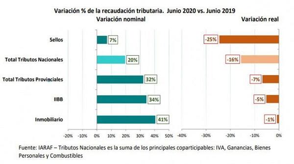 Economía: la recaudación en las provincias bajó 7% en junio, pero se sigue frenando la caída