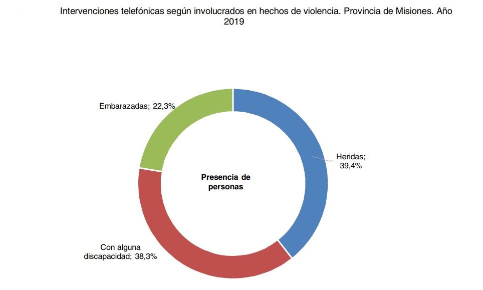 Violencia de género: en 5 de cada 10 denuncias en Misiones, las mujeres no tienen testigos que las respalden