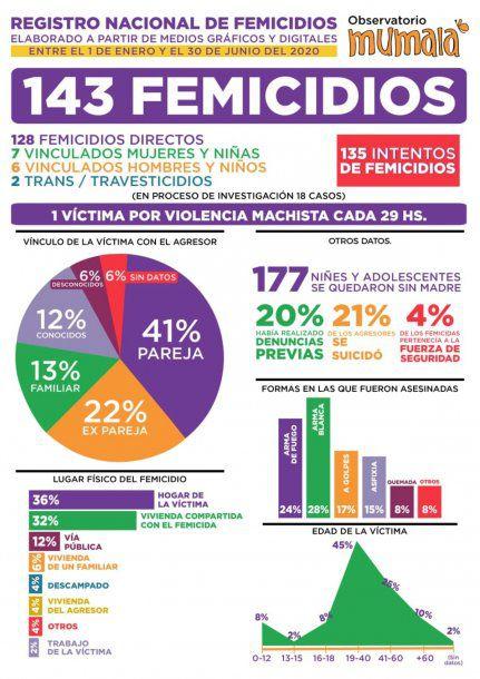 En Argentina, hubo 143 femicidios en lo que va del año: uno cada 29 horas