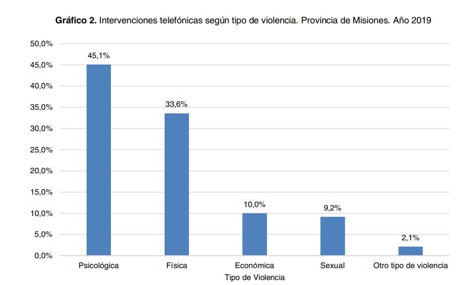 intervenciones telefónica según tipo de violencia