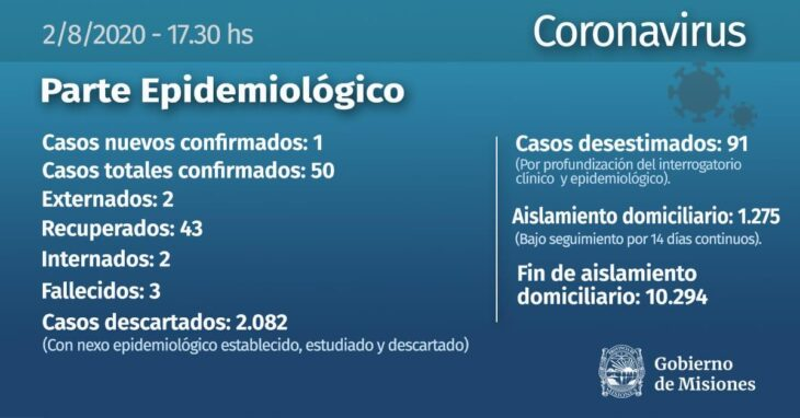 Coronavirus: se confirmó un nuevo caso en Misiones y ascienden a 50 los infectados