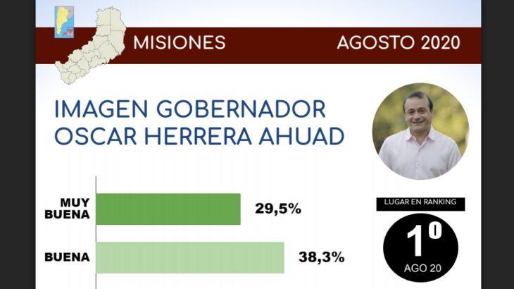 Herrera Ahuad es el gobernador con mayor imagen positiva del país