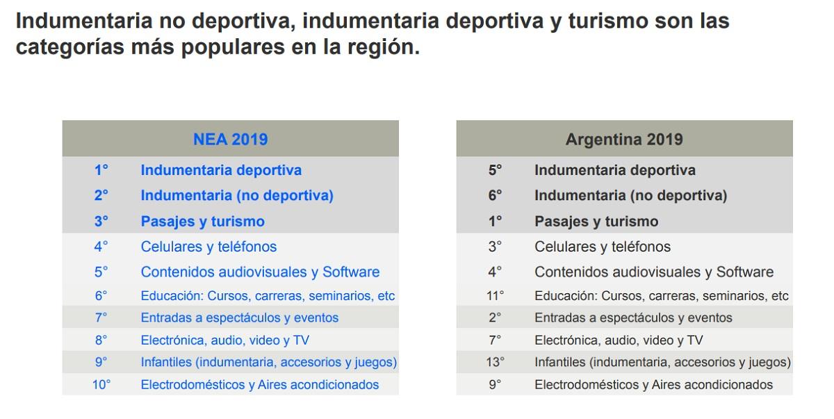 Desde la Cámara Argentina de Comercio Electrónico sostienen que la producción local misionera tiene el potencial para competir en el mundo