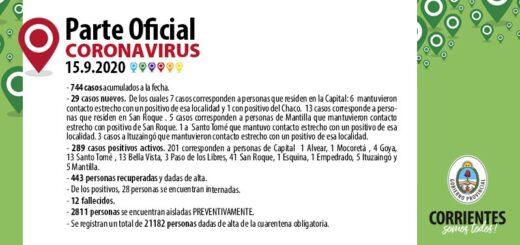 Corrientes ya tiene 12 muertos por coronavirus y tuvo 29 nuevos contagios en la provincia en las últimas horas