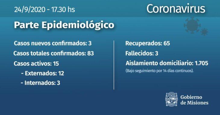 Coronavirus: se confirmaron 3 infectados en Misiones este jueves y un nuevo recuperado