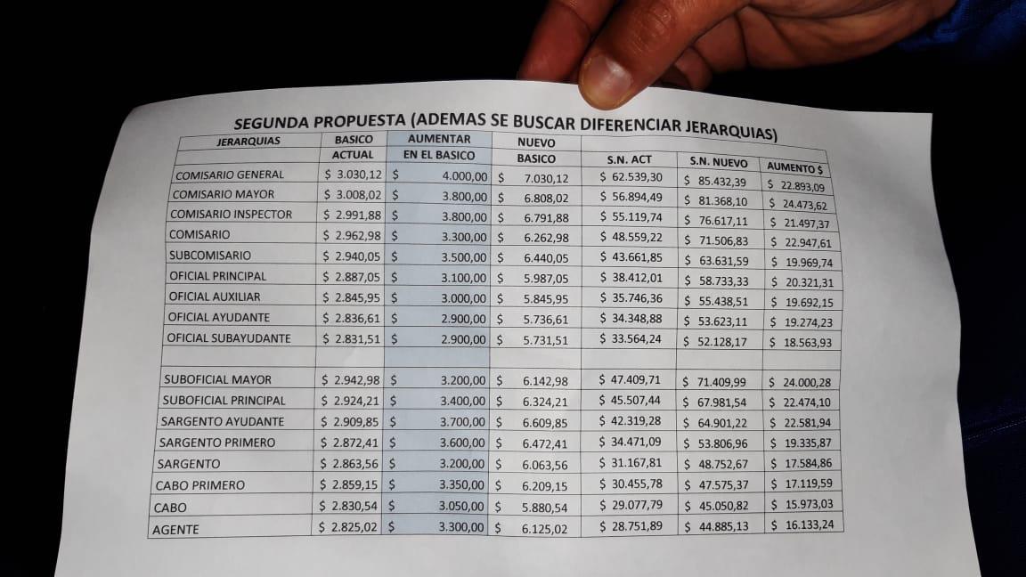Último momento: La Provincia ofreció un aumento salarial de hasta 56%, los policías lo rechazaron y siguen las negociaciones