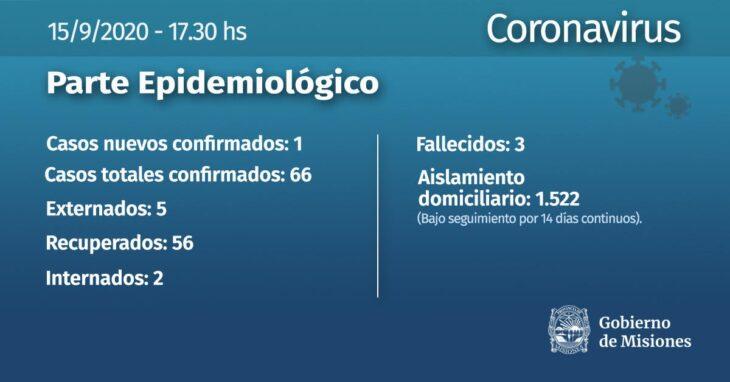Se confirmó un nuevo caso de coronavirus en Puerto Iguazú