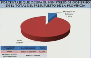 """Presupuesto 2021:  Pérez estima un incremento del 14% para continuar el proceso de tecnificación, fuerte presencia policial en las calles """"buscando prevenir el delito y bajar índices de violencia"""""""