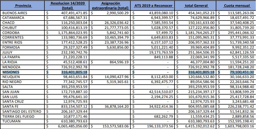 Las empresas de transporte de Misiones recibirán más de 316 millones de pesos del Fondo Covid-19