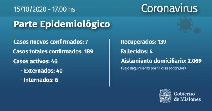 Se confirmaron otros siete casos de coronavirus en Misiones