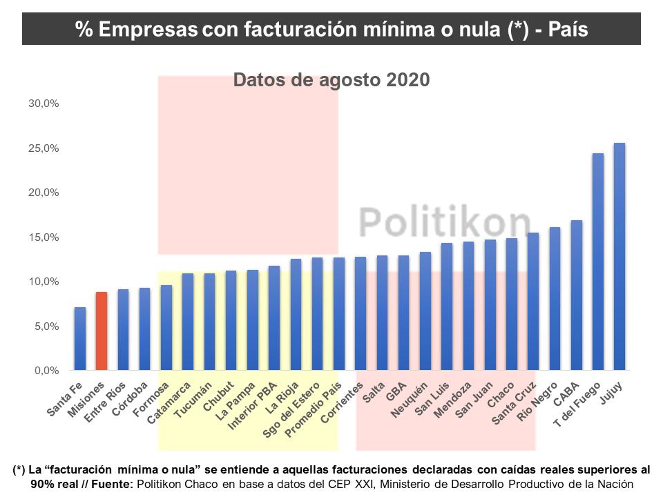 Misiones es la segunda provincia con mayor recuperacin econmica del pas segn informe nacional