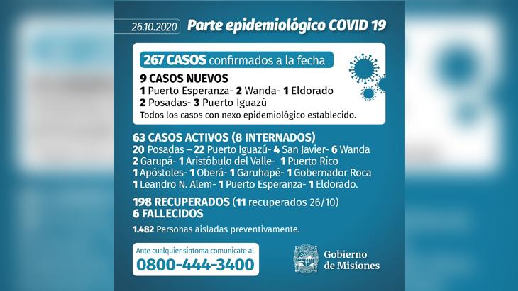 Se registraron otros nueve infectados de coronavirus en Misiones y Puerto Iguazú es la localidad con más casos activos