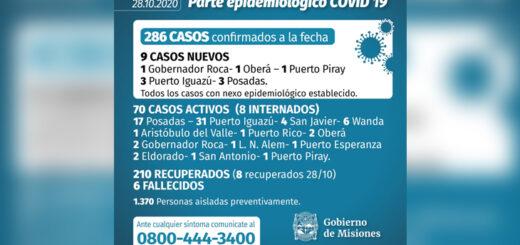 Este miércoles se confirmaron nueve casos más de coronavirus en Misiones y se descartaron los de El Soberbio, Campo Grande y Concepción de la Sierra