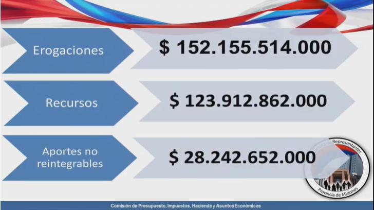 Misiones es la primera provincia de la Argentina que sancionó el Presupuesto 2021, con una fuerte impronta social y que apunta al desarrollo de la economía