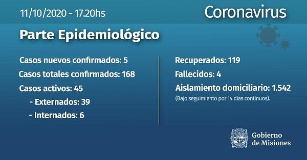 Coronavirus: Misiones suma cinco casos positivos y el total asciende a 168