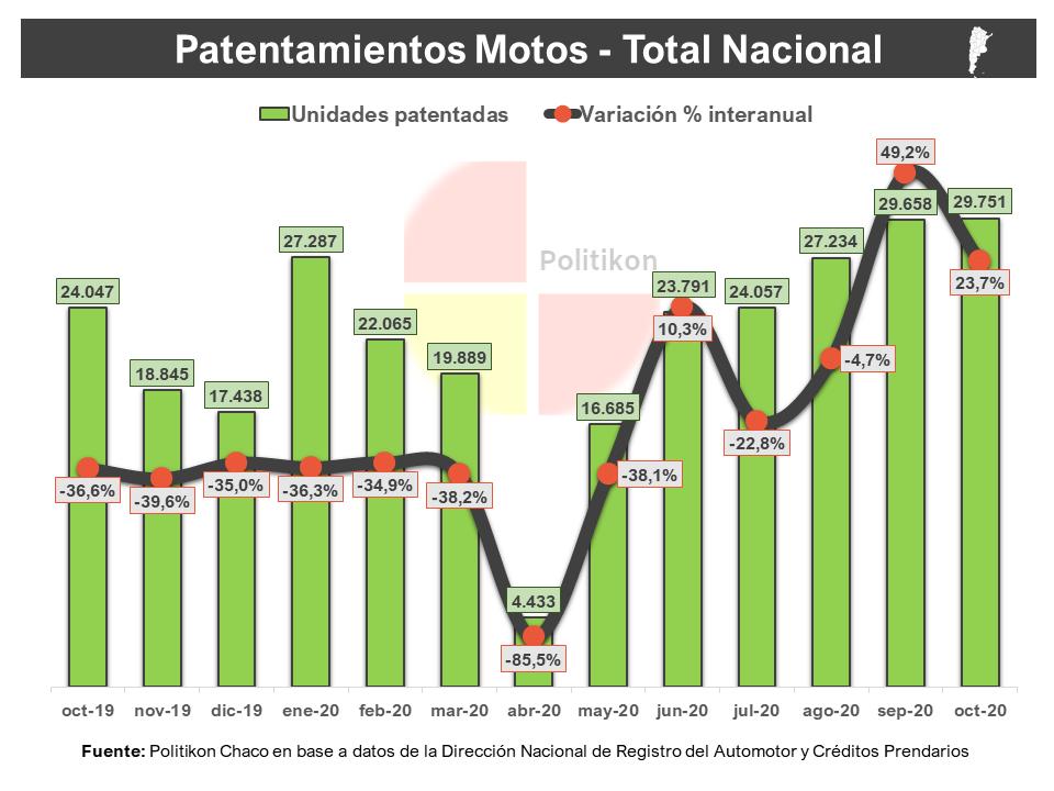 Octubre marcó un nuevo salto en los patentamientos en Misiones y es líder a nivel regional y nacional