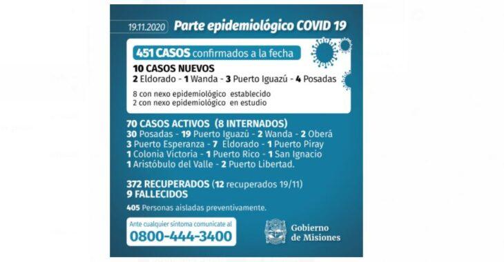 Coronavirus en Misiones: se confirmaron 10 casos este jueves y ascienden a 451 los infectados