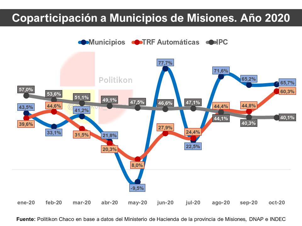 """Destacan que """"la coparticipación municipal en Misiones sigue creciendo en importantes niveles"""""""