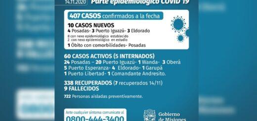 Coronavirus en Misiones: con 10 nuevos infectados y un fallecimiento en Posadas, la provincia superó los 400 casos