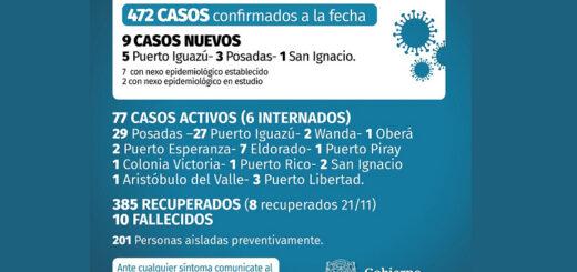 Coronavirus: este sábado se confirmaron 9 casos positivos en Misiones y ascienden a 77 los activos