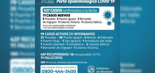 Se confirmaron once nuevos casos de coronavirus en Misiones: Posadas e Iguazú son las localidades más afectadas