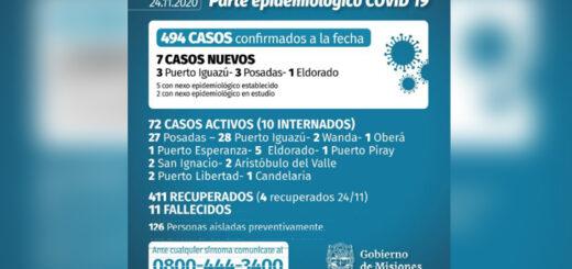 Coronavirus: se confirmaron siete nuevos casos este martes en Misiones