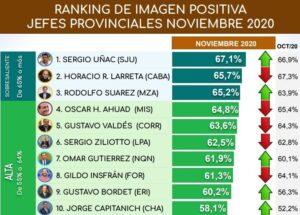 El gobernador de Misiones Oscar Herrera Ahuad mantiene una imagen positiva muy alta y percibe el sueldo más bajo entre los mandatarios provinciales