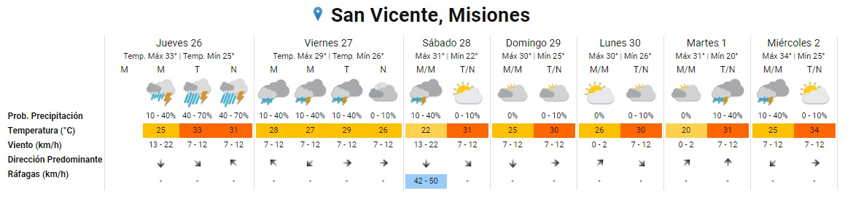 Tras los focos de incendios, llegaron las esperadas lluvias en Misiones que se extenderían hasta mañana