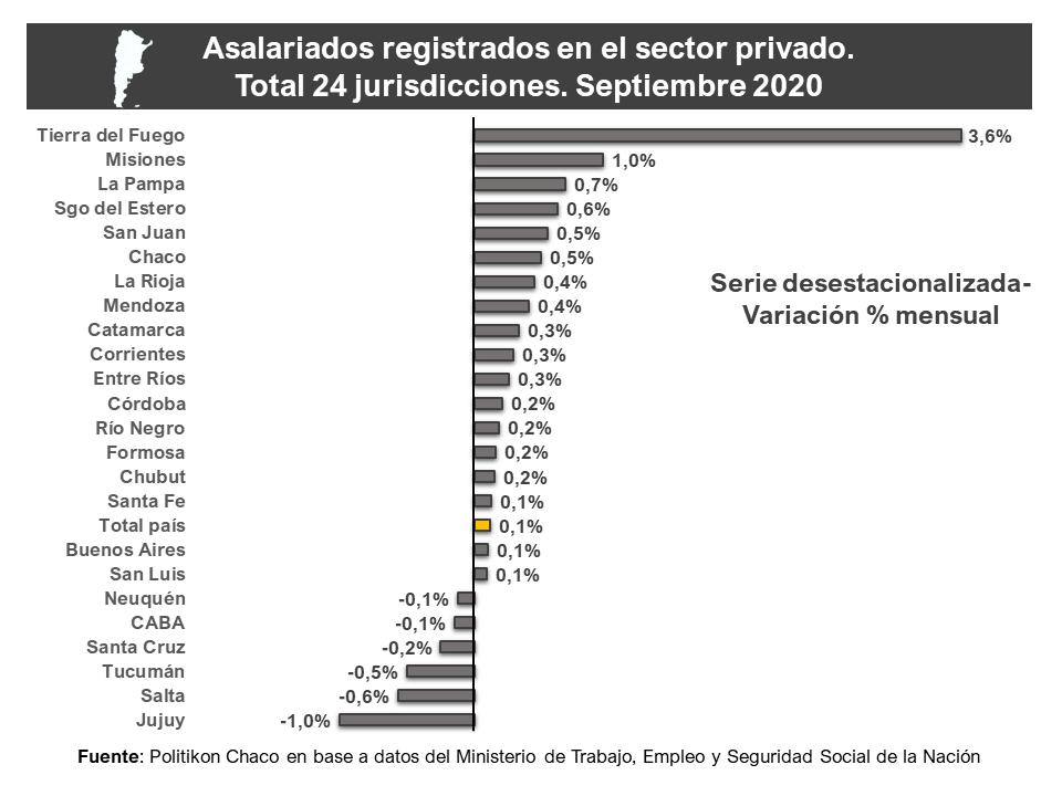 El empleo privado creció por tercer mes consecutivo en Misiones