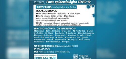 Con 46 casos y una muerte, esta Navidad Misiones registró su cifra más alta de contagiados de coronavirus