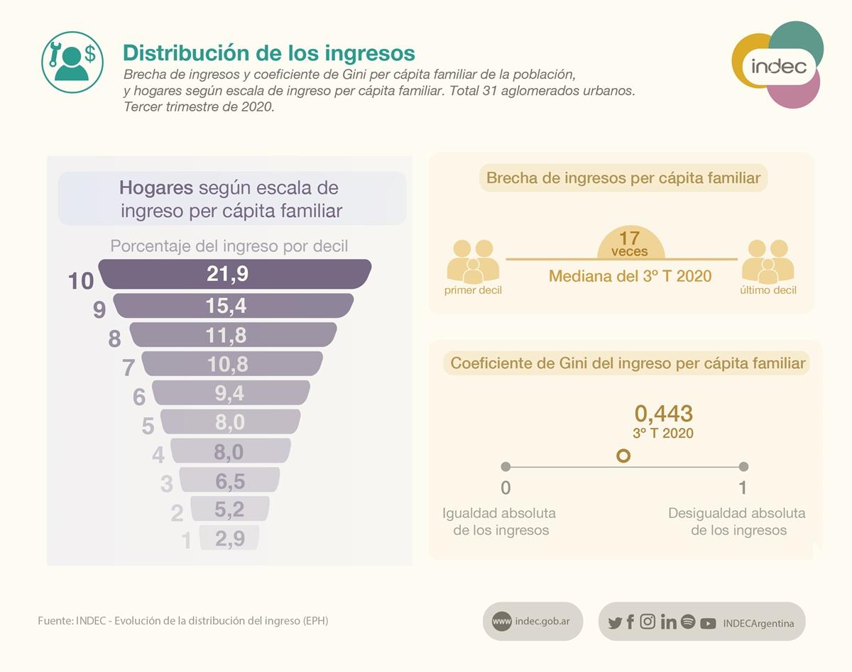 El 60% de la población ocupada gana hasta $30.000, según el Indec