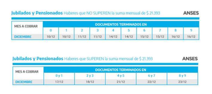 Anses: mirá el calendario de pagos de diciembre para jubilaciones, pensiones, AUH y asignaciones familiares