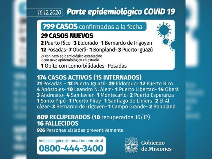 Alerta por Coronavirus: Misiones registró hoy un record de 29 casos y dos fallecimientos