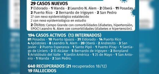 Coronavirus en Misiones: se confirmaron 29 casos este viernes y ascienden a 853 los infectados