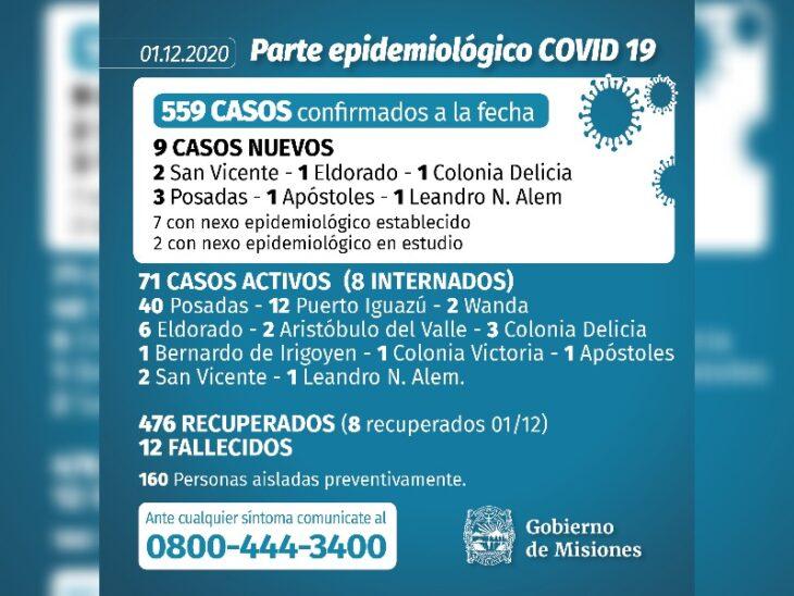 Coronavirus: se confirmaron 9 casos este martes en Misiones y ascienden a 559 los infectados