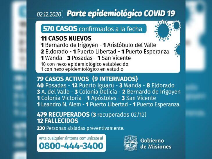 Coronavirus en Misiones: se confirmaron 11 casos este miércoles y ascienden a 570 los infectados