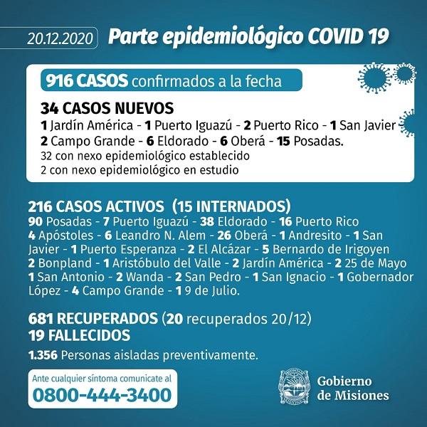 Récord de contagios de coronavirus en Misiones: se confirmaron 34 nuevos casos en 24 horas