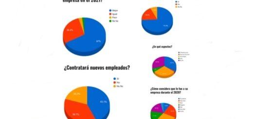 #VisiónMisionera2021: Visión de empresarios y analistas: Rebote asegurado pero sin garantía de crecimiento