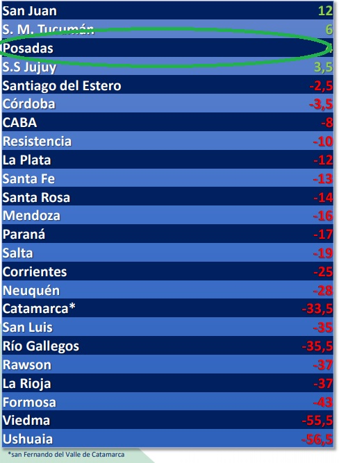 Conocé las razones por las que Posadas fue elegida como una de las 4 mejores ciudades para vivir de Argentina