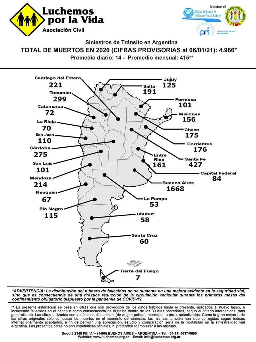 En el año de la cuarentena, Misiones registró 50% menos de muertos en accidentes de tránsito y bajó varios puestos en el ranking nacional