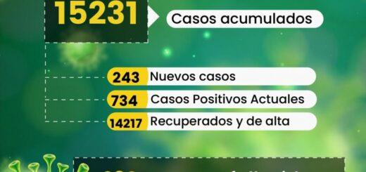 Corrientes: con la reapertura de centros de testeo, se dispararon los casos de Covid-19 detectados en esa provincia