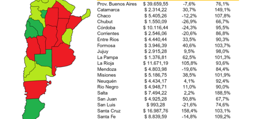 Señalan que en 2020, el gasto de capital del Estado nacional en Misiones creció un 38,5% con fuerte alza de las transferencias