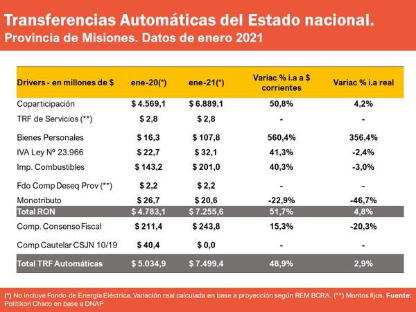 Coparticipación: Misiones captó $7.499,4 millones en el primer mes del año y pese a volver a mostrar crecimientos reales, tuvo la menor del país