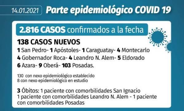 Coronavirus: Volvió a bajar la cantidad de contagios en Misiones pero en Posadas se mantiene por encima de los cien diarios
