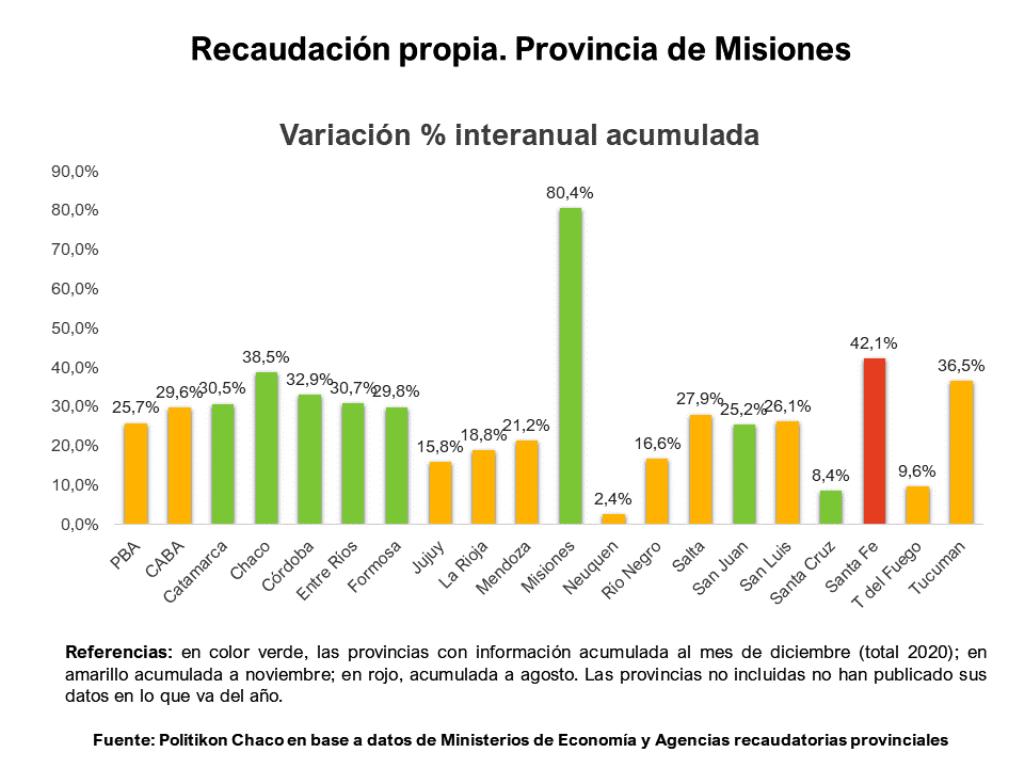 Misiones terminó el año siendo la provincia con el mayor incremento de su recaudación provincial de todo el país