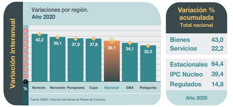 La inflación alcanzó el 36,1% durante el 2020 y el NEA volvió a ser la zona más castigada con un 42,2%