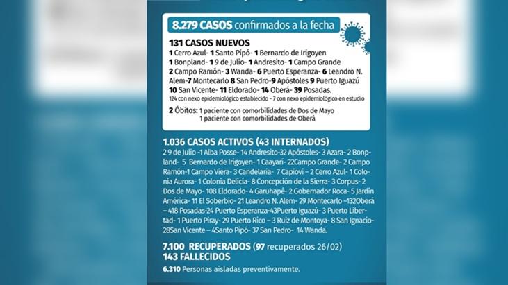 Coronavirus en Misiones: este viernes hubo 131 nuevos confirmados y dos muertos