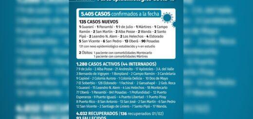 Este lunes se confirmaron 135 casos nuevos de coronavirus en Misiones y fallecimientos en Montecarlo y Mártires