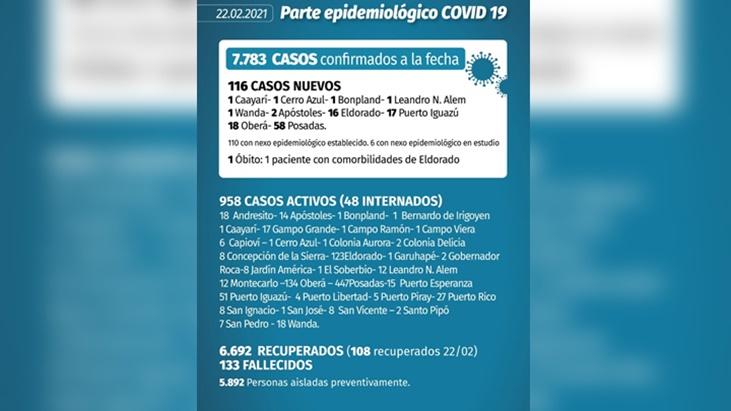 Coronavirus en Misiones: este lunes confirmaron 116 nuevos casos y falleció un paciente en Eldorado