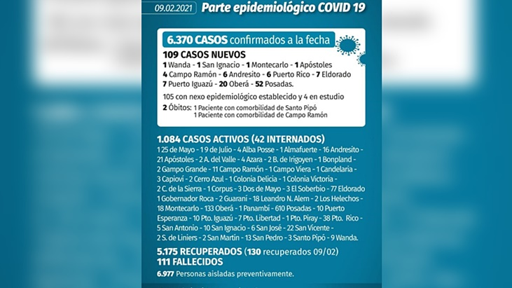 Coronavirus en Misiones: este martes hubo 109 casos confirmados y 3 fallecimientos